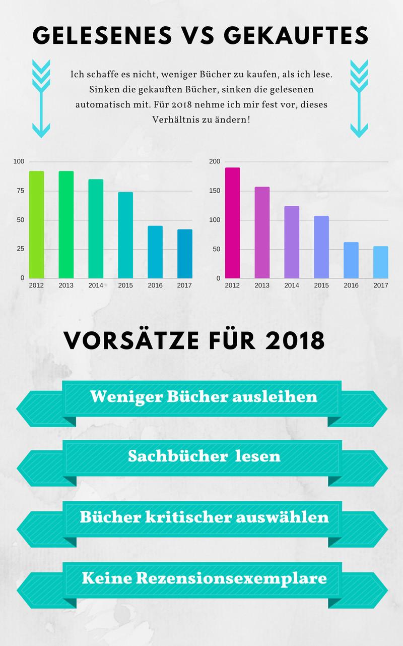 Jahresrückblick 2017: Tops, Flops und der Rest - Der Bücherblog